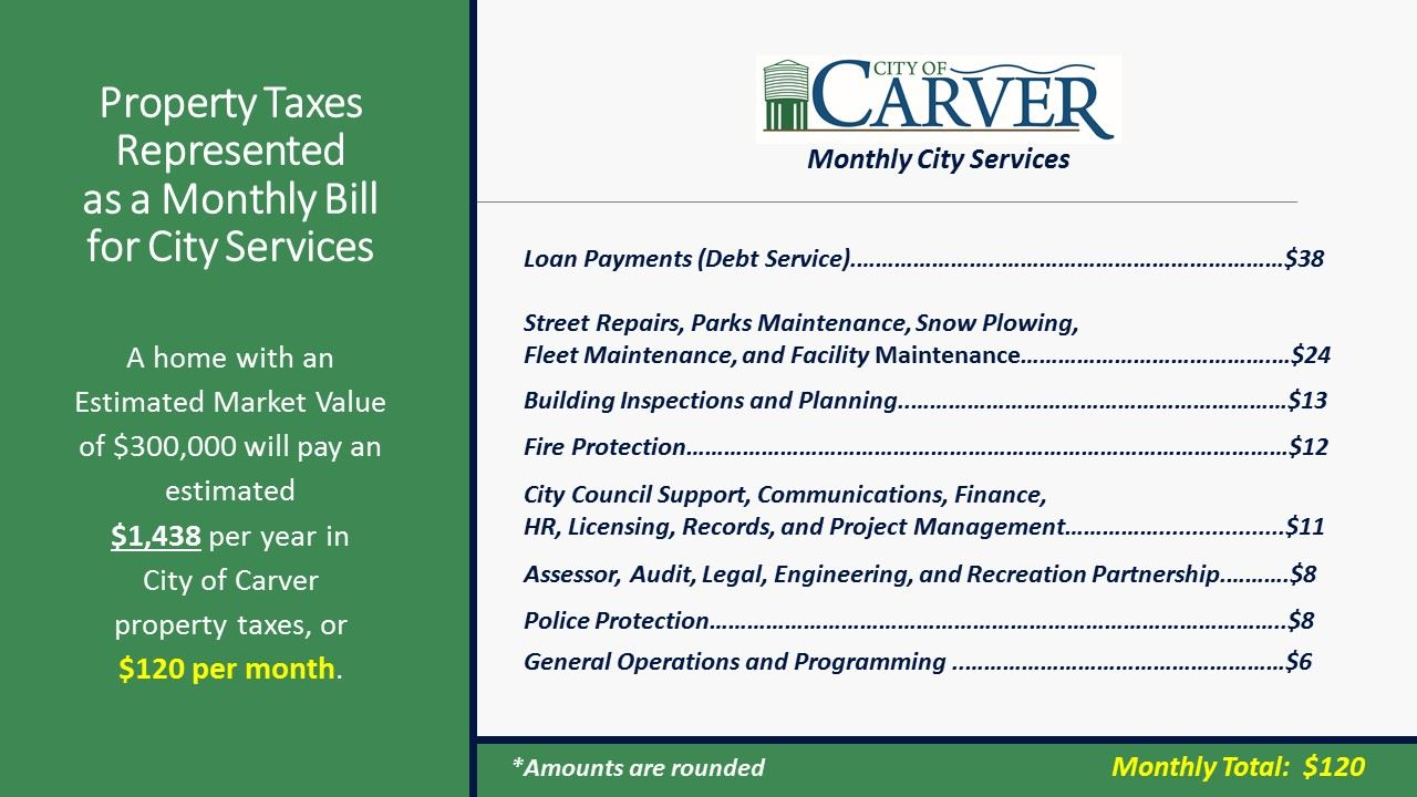 Property Taxes Represented as a Monthly Bill for City Services